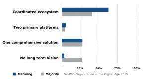 Organization in the Digital Age